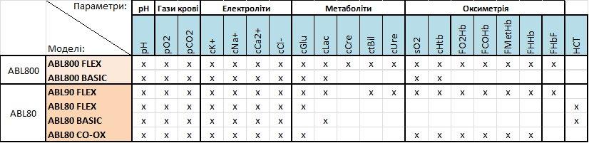 Гази крові, електроліти і критичні стани, фото №2